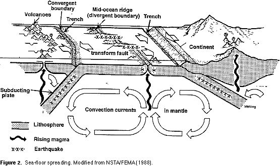 Paper model of seafloor spreading assignment with glossary and notes