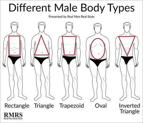 How To Dress For Your Body Type: A Man's Guide | Sure | Mens