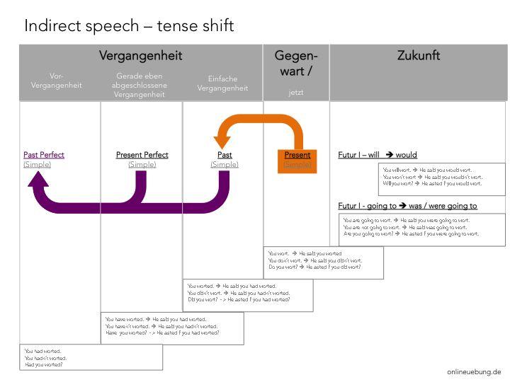 englisch indirect speech tense shift change of pronouns onlineuebung zeitformen change. Black Bedroom Furniture Sets. Home Design Ideas