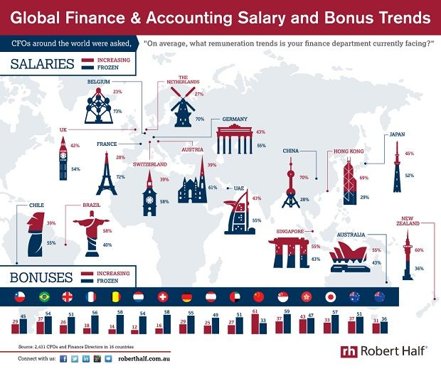 Global Salary Trends: Finance & Accounting | #Infographic