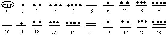 Mayan number system is base 20.