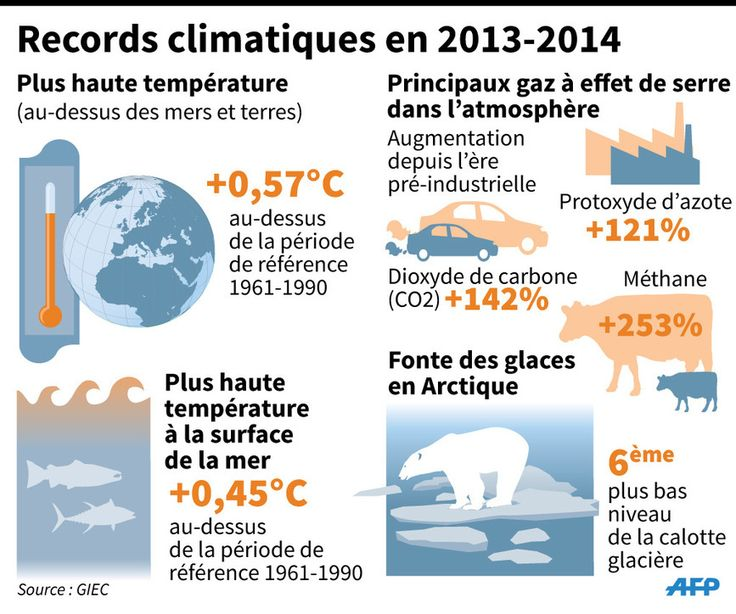 2015, l'année de vérité dans la lutte contre le changement climatique