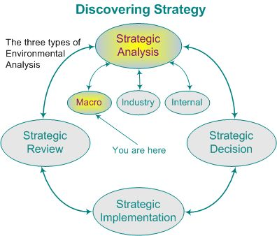economic competitive strategy analysis for general motors Start studying str581w2 developing a political strategy by the newly formed general motors the five forces model expands the arena of competitive analysis.