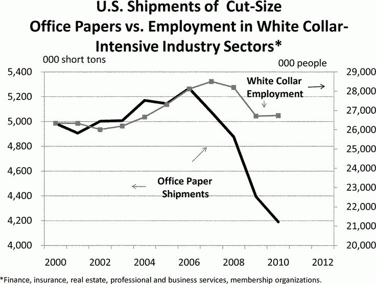 Naveen: ohoh! http://www.businessinsider.com/death-of-office-supply-stores-2013-2?IR=T