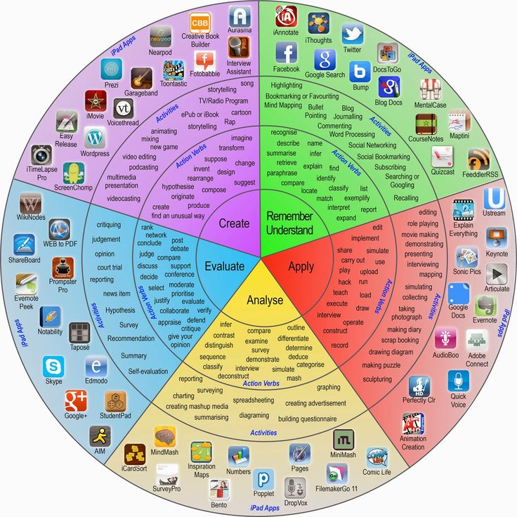 Padagogy Wheel. (2013). Uploaded by Allan Carrington. Available online at: http://www.unity.net.au/padwheel/padwheelposter.pdf