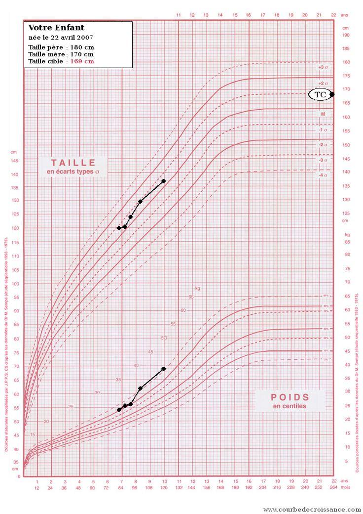 Courbe de croissance | suivi graphique de la taille et du poids de votre enfant | courbes IMC obesite