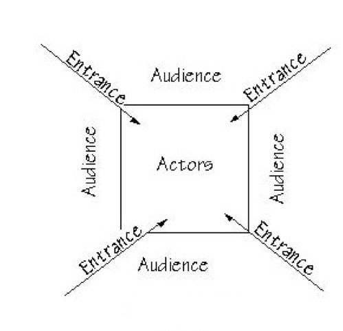 10 Best Types Of Stages Images On Pinterest Theater Theatres And