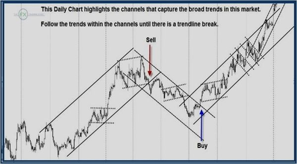 Signal Point Trading