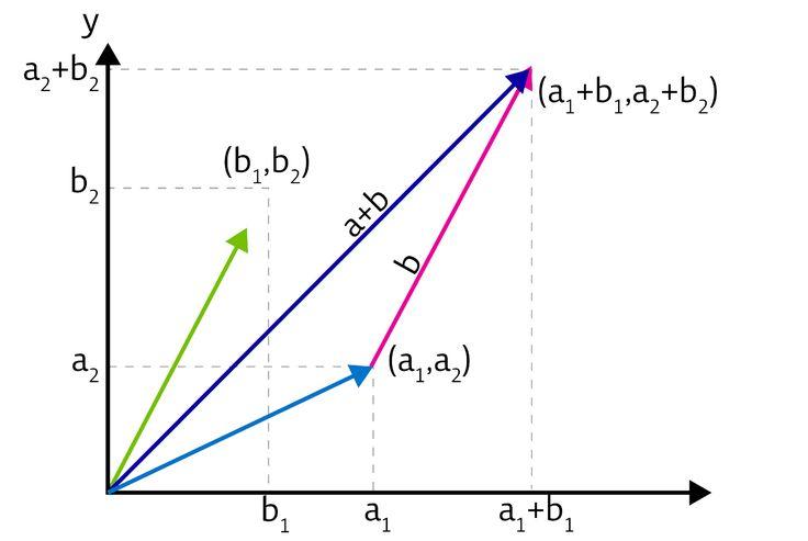 """#Fonttechnik Frank D und Nykamp DQ, """"Vectors in two- and three-dimensional Cartesian coordinates."""" (Vektoren in zwei- und dreidimensionalem Kartesischen Koordinatensystem)"""