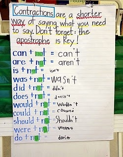 Contractions anchor chart. Looks like students get to practice writing the new word as a contraction.