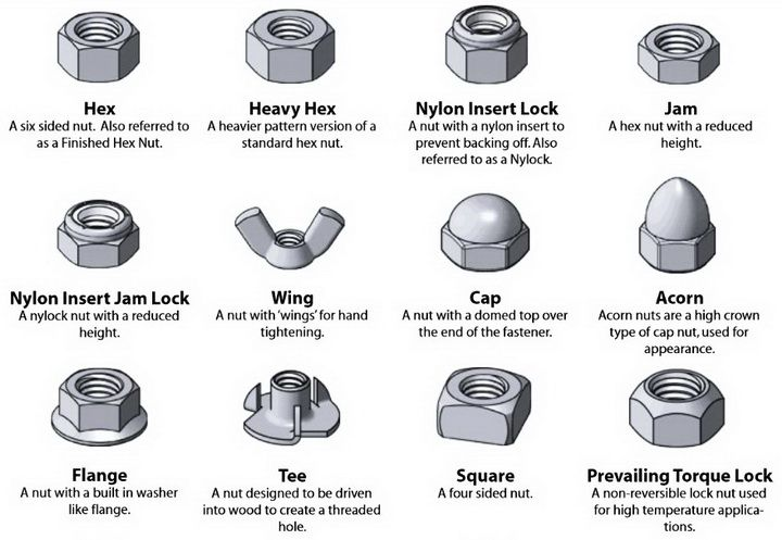 Fastener Nut Types Identification Chart Hex Heavy Hex