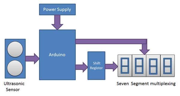 Seven Segment Interfacing Application Using Arduino Segmentation Arduino Projects Arduino