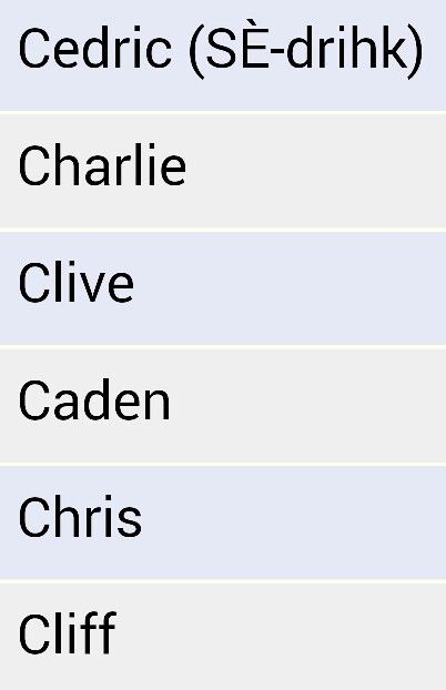 Boys Names Beginning With C Cedric Charlie Clive Caden Chris