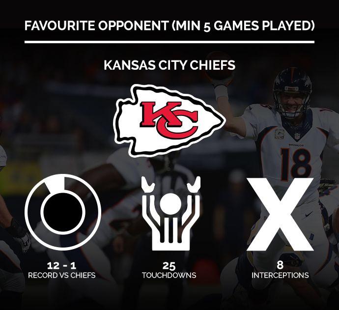 Peyton Manning Denver Broncos Kansas City Chiefs Stats