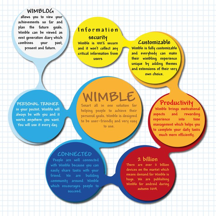 Infographic about new era time management application Wimble #infographic #timemanagement #wimble
