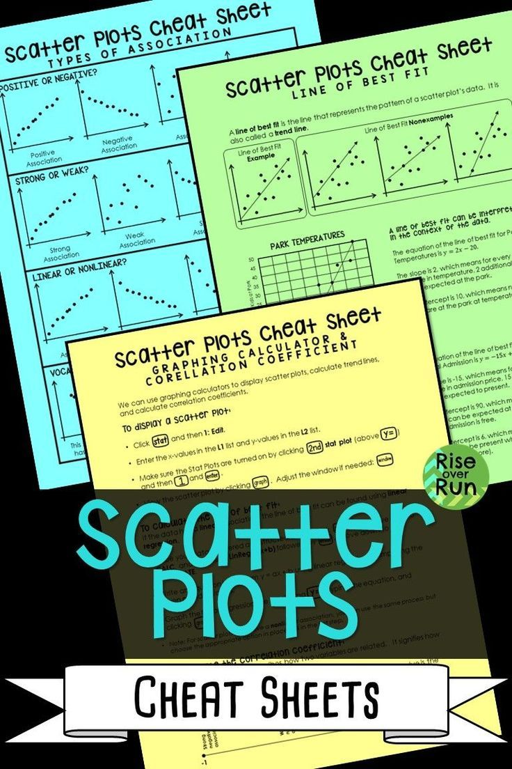 Scatter Plot Cheat Sheets Printable Guided Notes Scatter Plot Line Of Best Fit Scatter Plot Worksheet