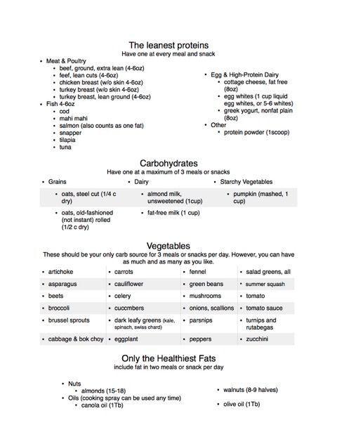 State Of Slim Phase 1 Foods List