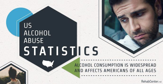 It's reported that 15.1 million Americans suffer from an alcohol use disorder. Learn more about US Alcohol Abuse Statistics below. Contact a treatment specialist at RehabCenter.net or call (888) 650-5661 to get help now. #GetHelp #LearnHow #addiction #treatment #detox