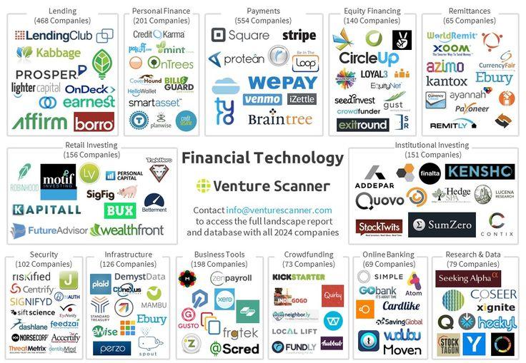Financial Technology Logo Map
