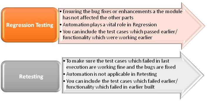 We often get entangled between Regression Testing and Retesting, well both may sound similar but are different in nature. The image below depicts some of the points that you can keep in mind. To know more about Regression testing and Automated Regression Test Suite Creation, write to us now. We will be happy to help you with your present needs. (http://qainfotech.com/tools_automation_testing_services.html)