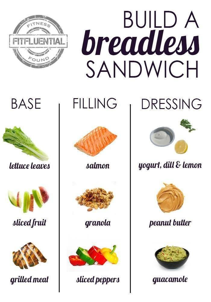 Breadless Sandwich Options- Delicious recipe ideas for lunch, dinner or snacking!