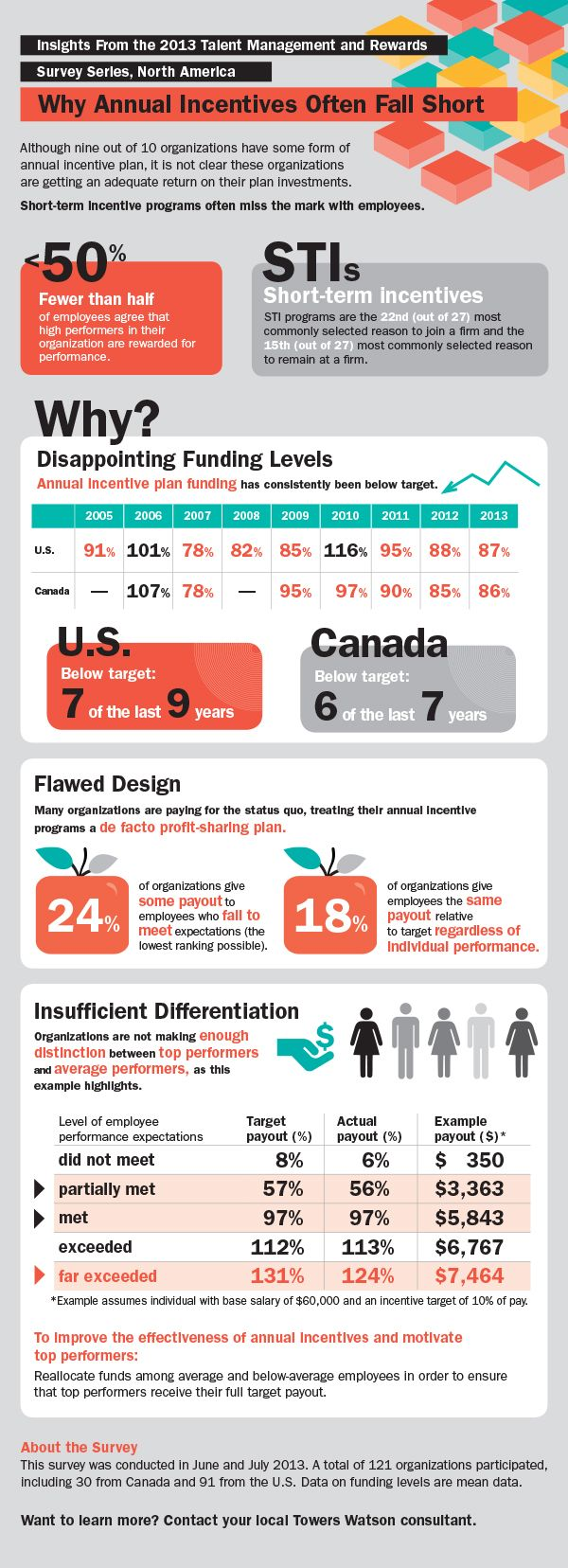 Here's why your incentive programs may be missing the mark (INFOGRAPHIC)