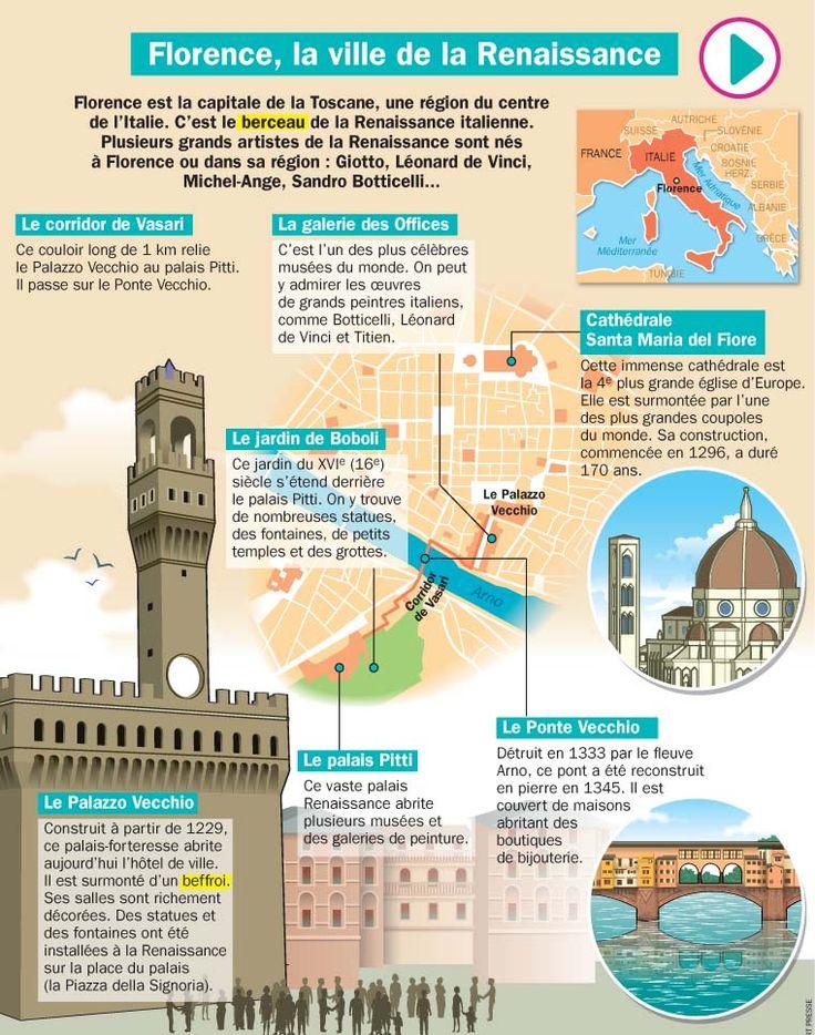 Fiche exposés : Florence, la ville de la Renaissance
