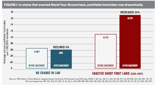 Justifiable Homicides Up 200 Percent in Florida Post-Stand Your Ground | By Tim Murphy | Mother Jones | Sep. 16, 2013.