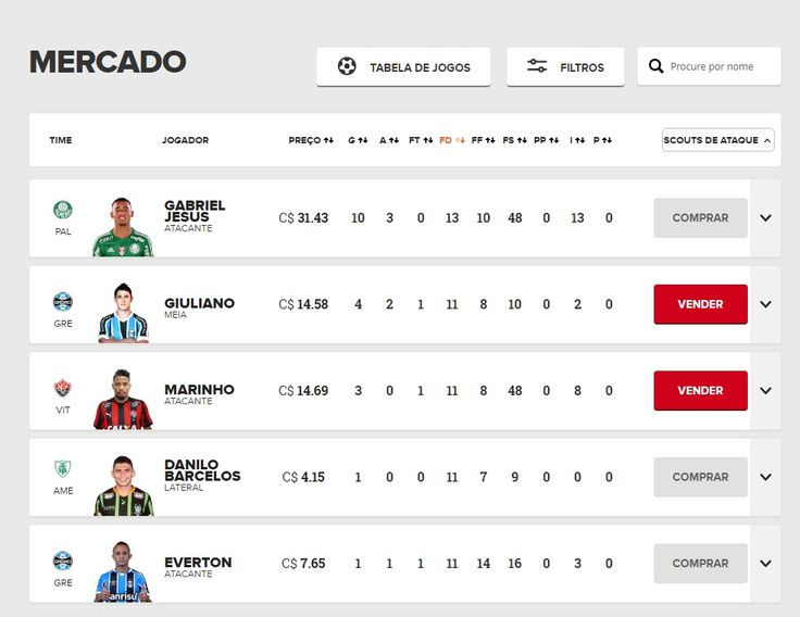 Scout detalhado de defesa e ataque  é a grande novidade do Cartola FC #globoesporte