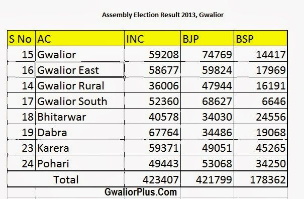 Assembly election result 2013 of Gwalior | Gwalior Plus