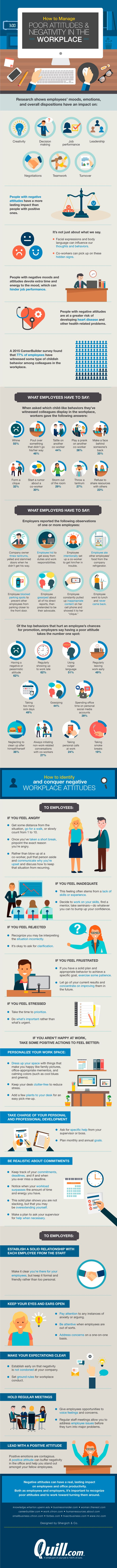 This infographic should be used annually, quarterly, even daily, in potentially hostile work places. We oftentimes forget that even adults lose their cool and respond inappropriately to situations. This infographic can be used as a steady tool to promote accountability, self-control, and climate control in the work environment. Poor attitudes take away from employee productivity- they only reflect discord and they are unwanted in any professional establishment. (6924)