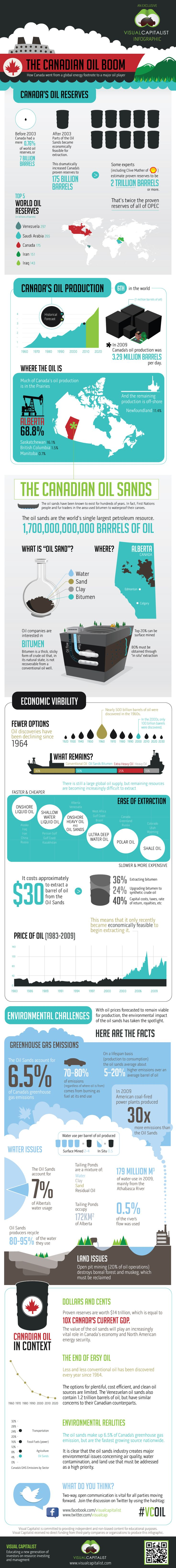 The Canadian Oil Boom: How Canada went from a global energy footnote to a major oil player http://www.visualcapitalist.com/portfolio/the-canadian-oil-boom-oil-sands-intro