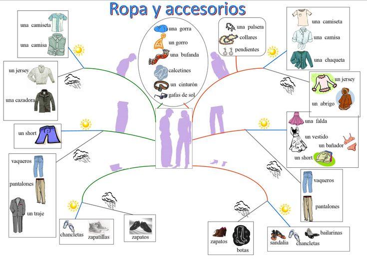 prendas de vestir clase de espanol - Google-Suche
