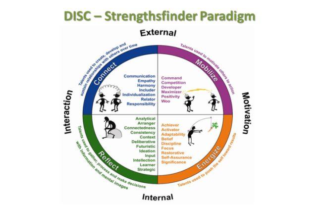 Strengths Finder Quadrants