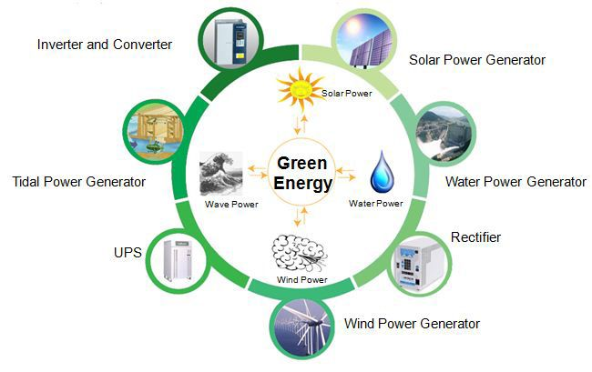 conventional source of energy essay Put simply, renewable energies are those generated from sources that do not   demands on energy supply often outstrip supply of conventional production.