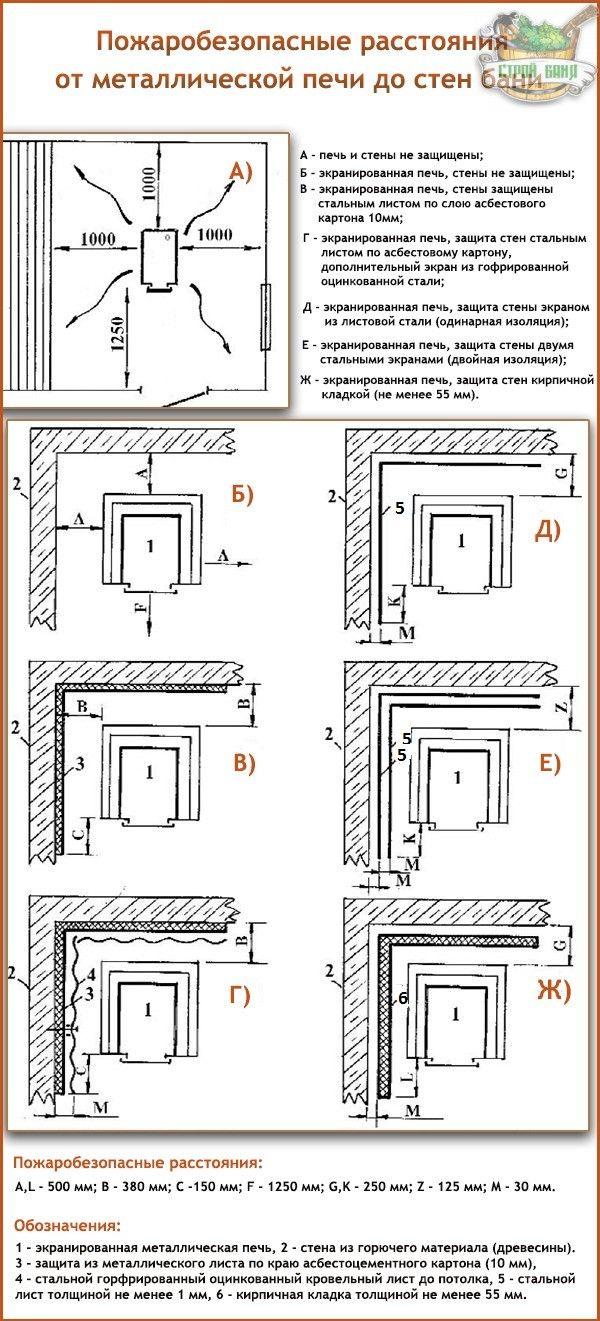 Пожаробезопасные расстояния от печи до стен бани