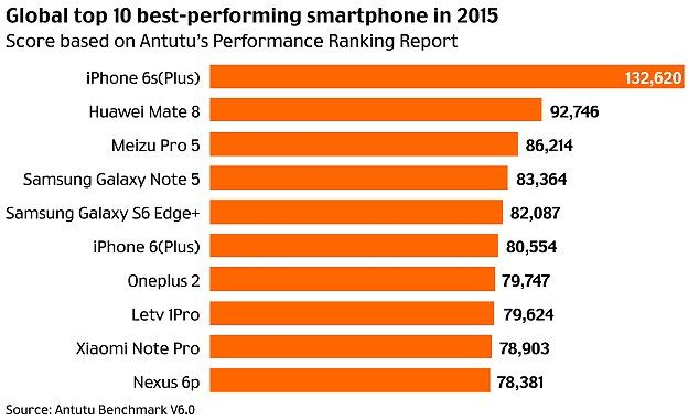 AnTuTu Crowns iPhone 6S and 6S Plus As World's Fastest Smartphones - iPhone News - Front Page Comments & Discussion - iPhone Forum