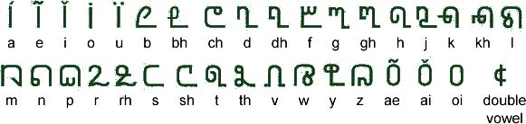 Coorgi-Cox alphabet