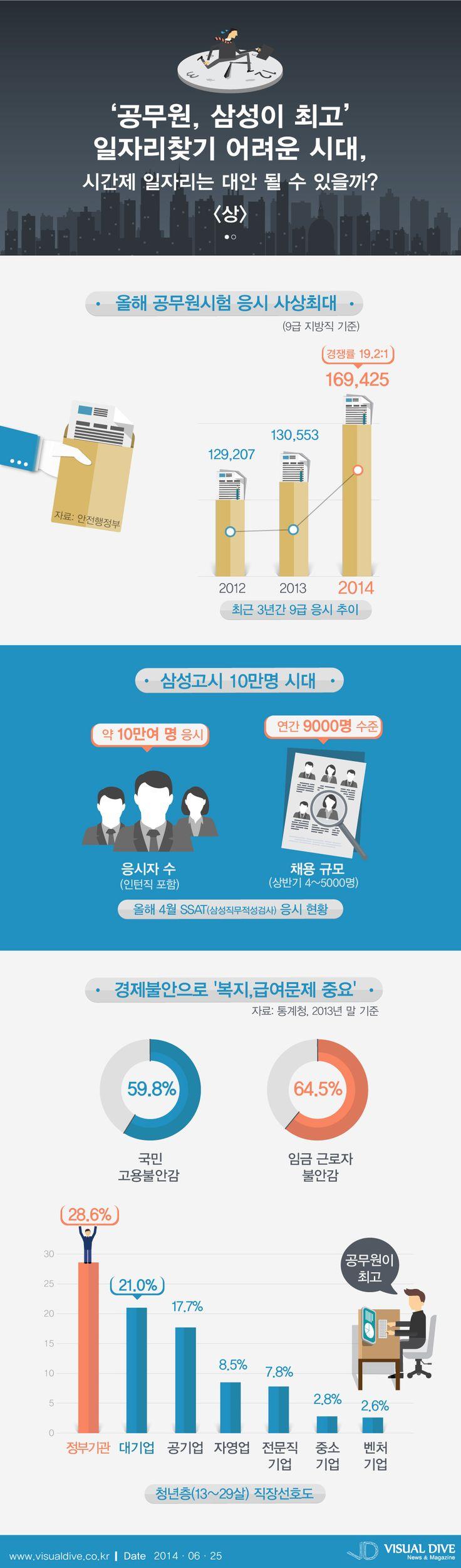 '공무원, 삼성이 최고' 취업 어려운 시대, 시간제 일자리는 대안 될 수 있을까 [인포그래픽] #samsung / #Infographic ⓒ 비주얼다이브 무단 복사·전재·재배포 금지