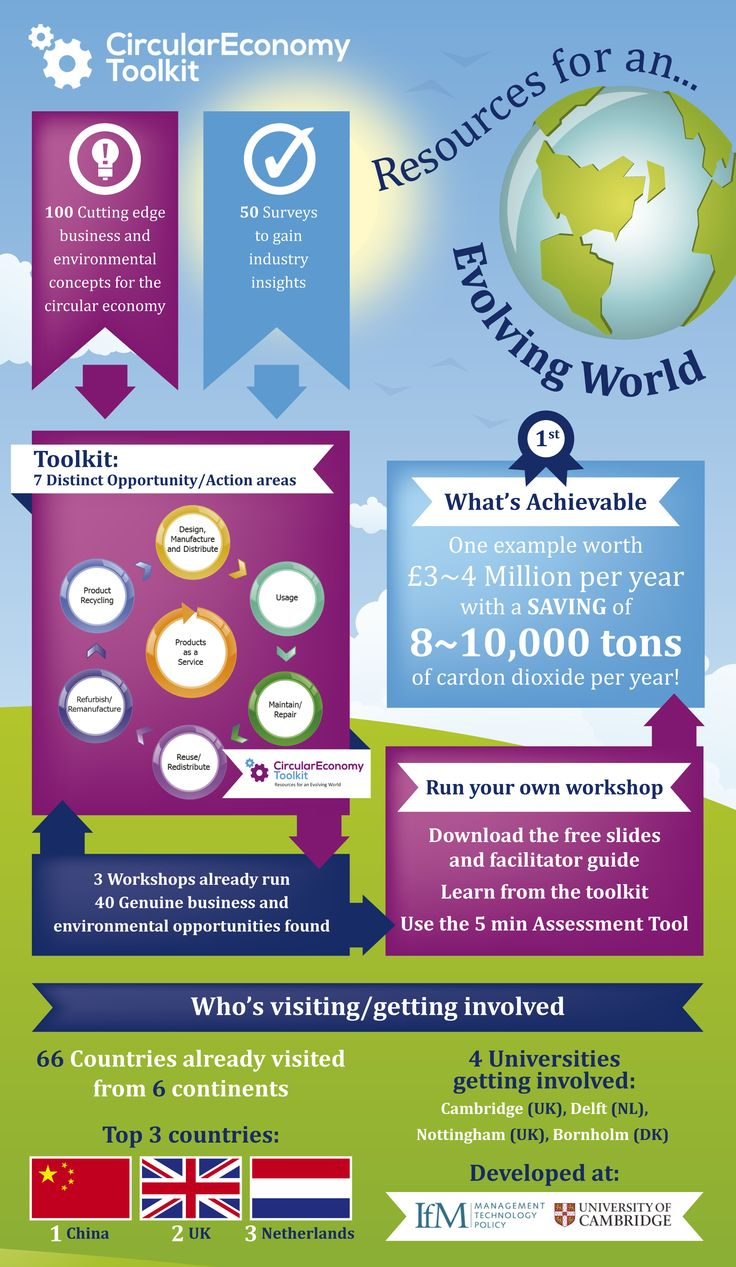 Circular Economy Toolkit.org Infographic; how it was built, the success so far and who's getting involved