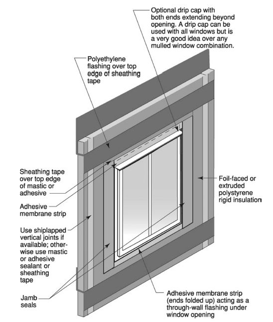 How do I flash the windows? There is no way to tuck the top flange ...