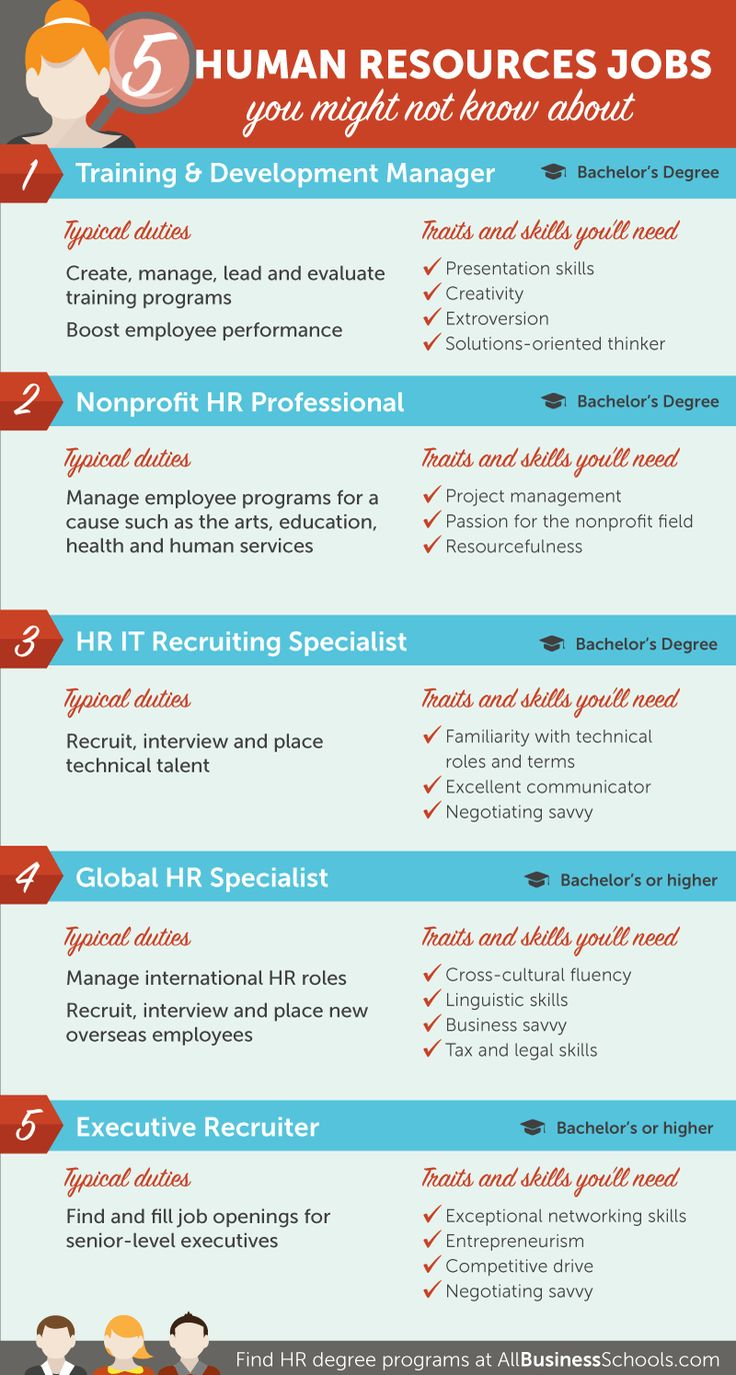 HR Job Description Read Career Path Options All