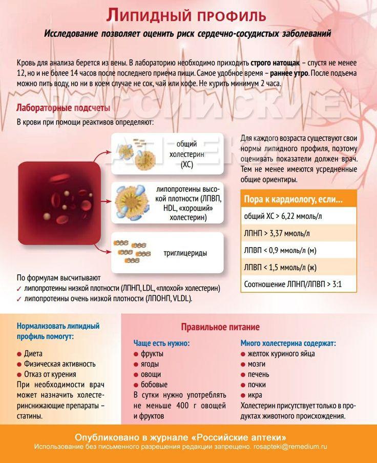 Липидный профиль диетология
