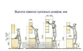 Resultado de imagem para высота кухни