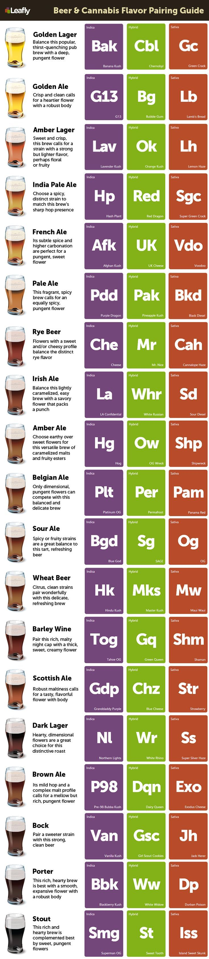 Beer & Cannabis Flavor Pairing Guide - Leafly  http://hanfsamenkaufenlegal.com