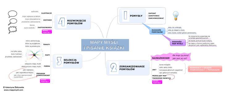 Project Managerka | mapy myśli i pisanie książki | http://ProjectManagerka.pl