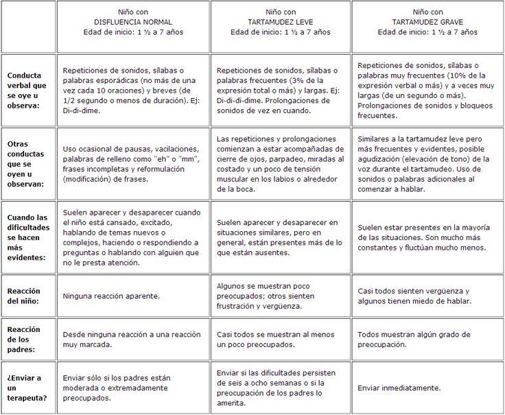 La psico-goloteca: BATERÍA DE RECURSOS PARA TRATAR LAS DISFLUENCIAS