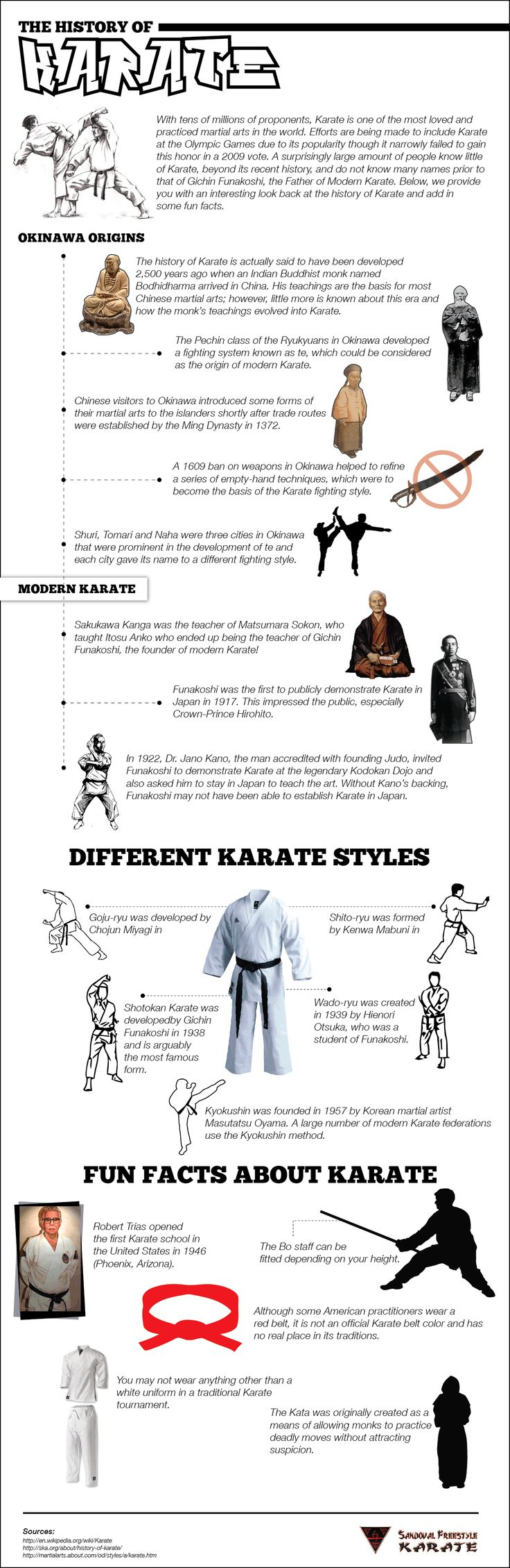 History of #karate info-graphic