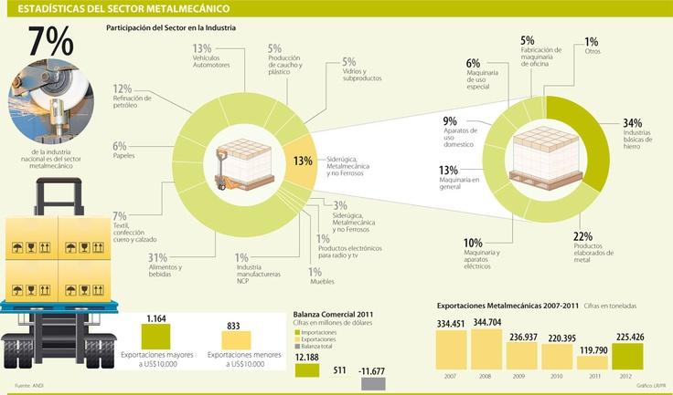 Estadísticas del Sector Metalmecánico #Metalúrgico