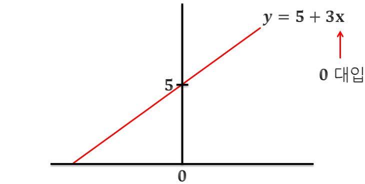 나부랭이의 수학블로그 :: 회귀식 구하는 법